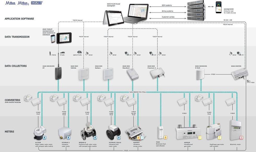 Projetos-SDB-Metering