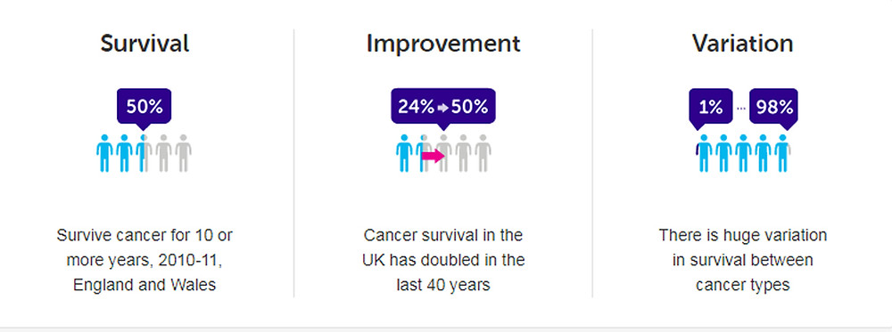Cancer research UK stats