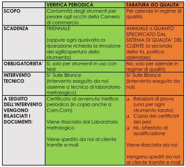 Differenza tra Verifica Periodica e Taratura ISO per Qualità