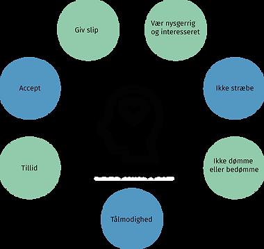 De 7 principper.png