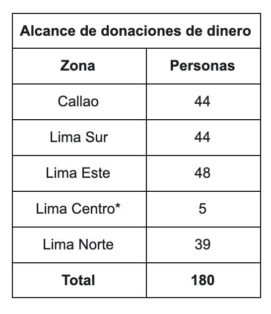 Campana-Donacion-Trans-Covid-19 - Más Igualdad Perú - ONG derechos - LGBTI