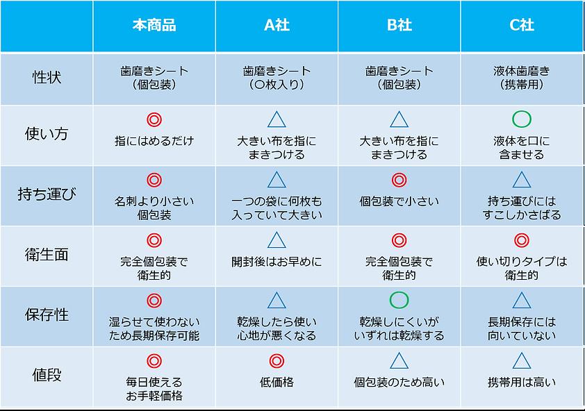 歯磨きシート比較表.png
