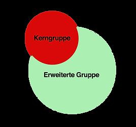 Kerngruppe erweiterte Gruppe Kopie.png