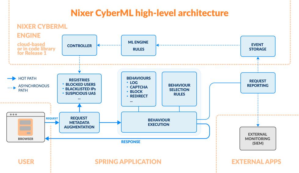 Nixer CyberML high-level architecture