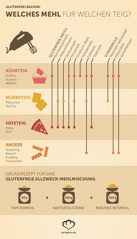 Tabelle für glutenfreie Mehle