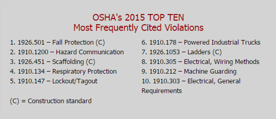 If you think OSHA is a small town in Wisconsin, you need to read