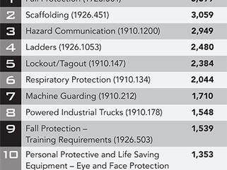 OSHA's Top 10 Most Cited Violations