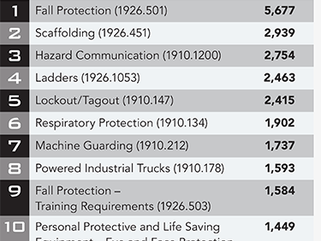 OSHA's Top 10 Most Cited Violations for 2019