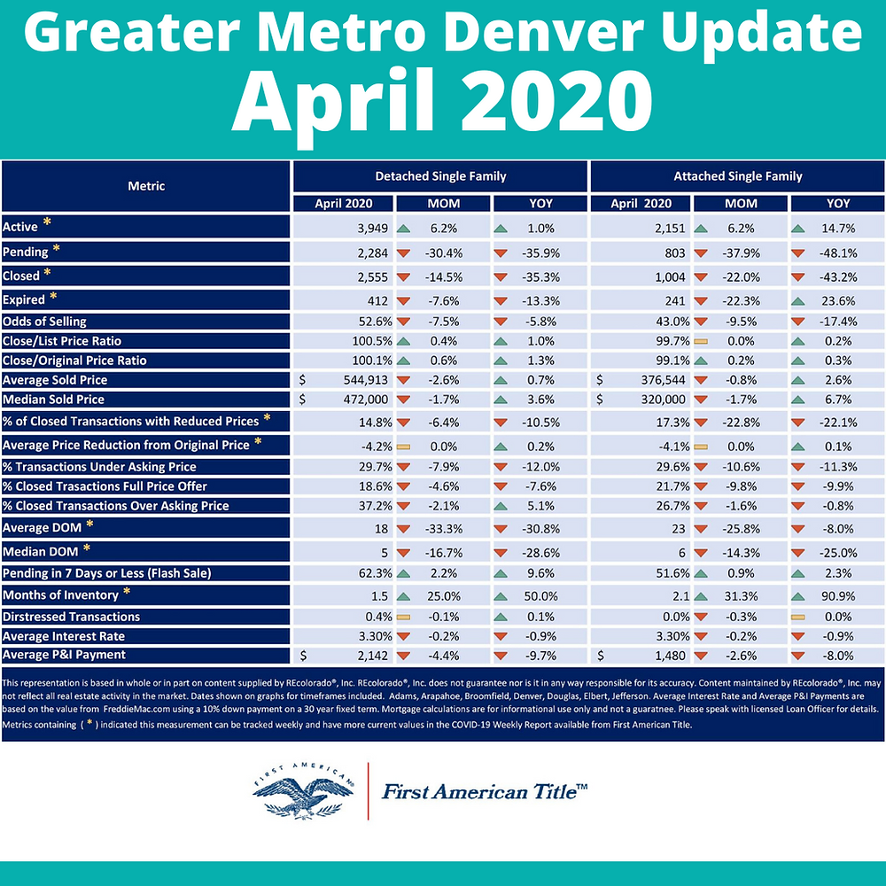 Metro Denver Market Update April 2020