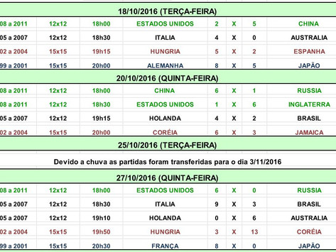 Torneio CFC 2016 - Grama Sintética - Resumo dos jogos realizados em outubro