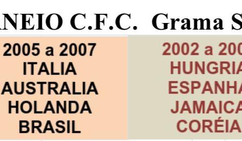 Torneio CFC - Grama Sintética - Tabela