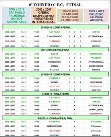 Confira a tabela atualizada dos jogos do 6º Torneio para Menores na modalidade Futsal