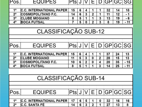 Copa Interclubes de Futsal 2018 - Região Campinas