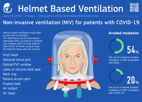 Helmet Setup for Noninvasive Ventilation for COVID-19 (NIV Hood)