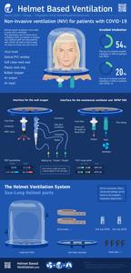 Helmet Based Ventilation Infographic