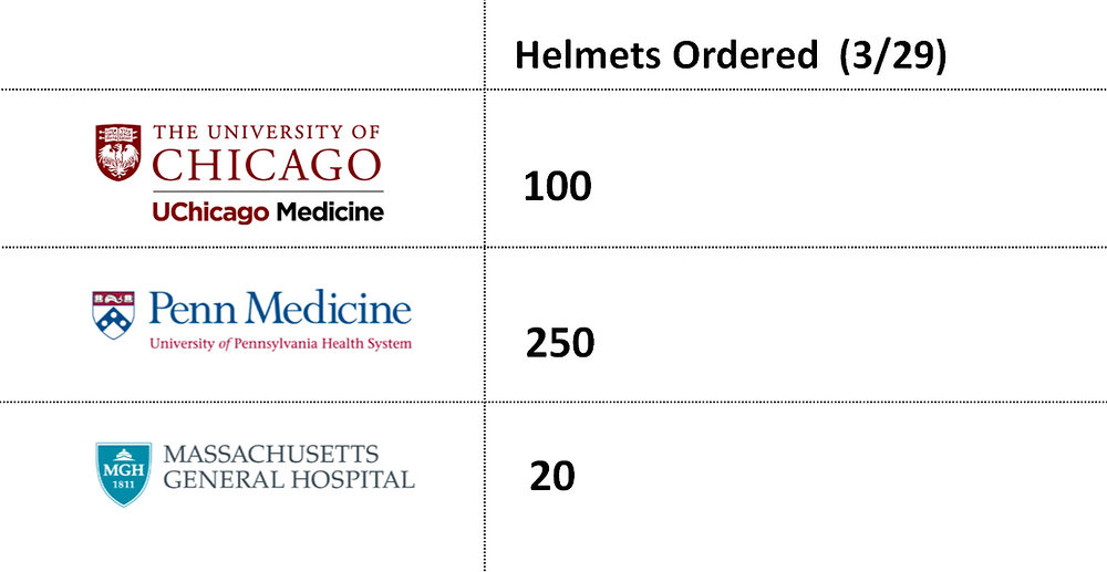 Table for Helmet Ordered