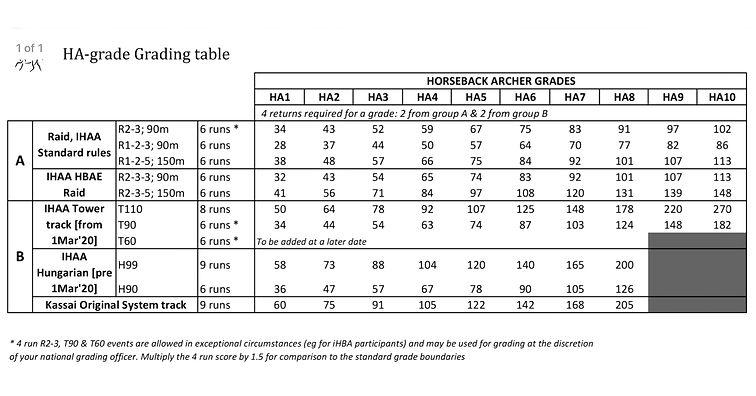 Horsearcher Grades.jpeg