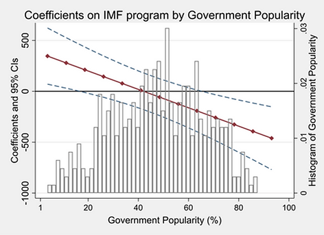 marginal effect of IMF.png