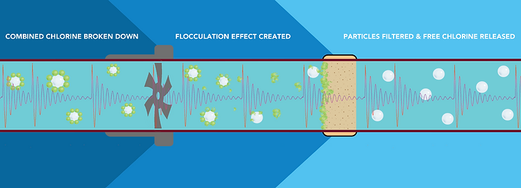 Flocculation Effect.png