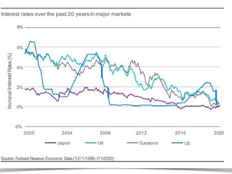Interest Rates: How Low Can They Really Go?