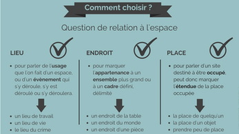 Lieu, endroit, place : synonymes ?