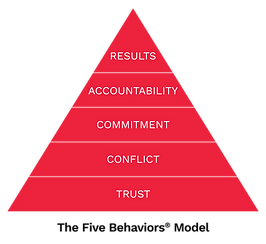 The Five Behaviors Model Pyramid Graphic
