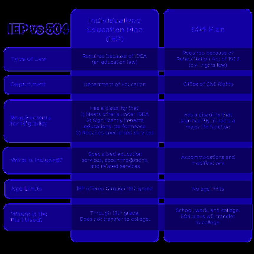 IEP-vs-504-Comparison-Chart_edited.png