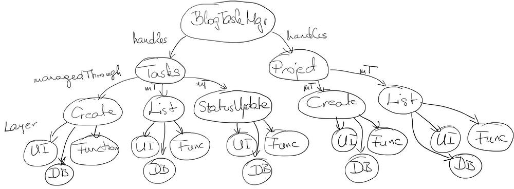 Semantic representation of an application