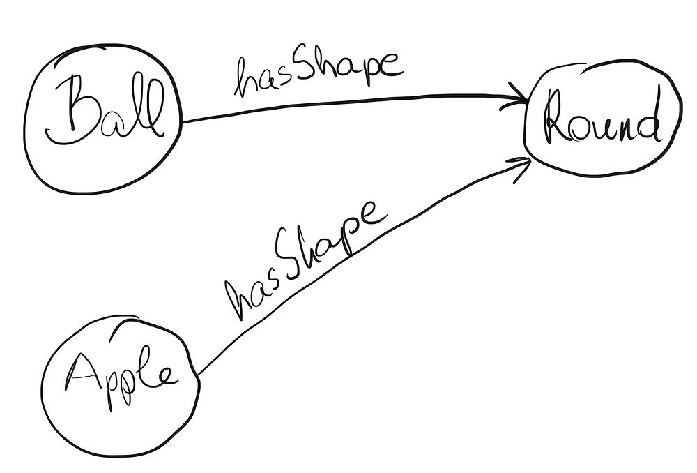 Semantic graph example