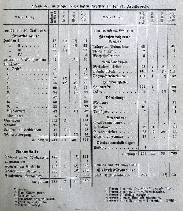 1918-05-25_Broschüre_Personalstand_Verke