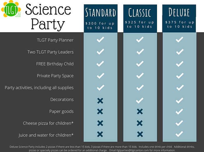 TLGT Science Party Chart2020.png