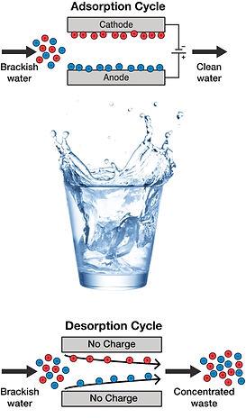 cdiwaterpurification500x800.jpg