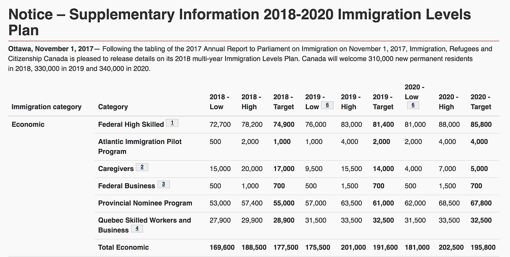 2018-2020 Immigration Levels Plan