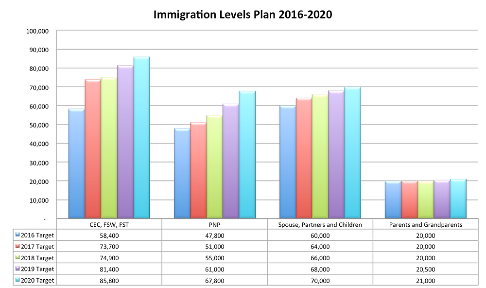 Immigration Levels Plan 2016-2020