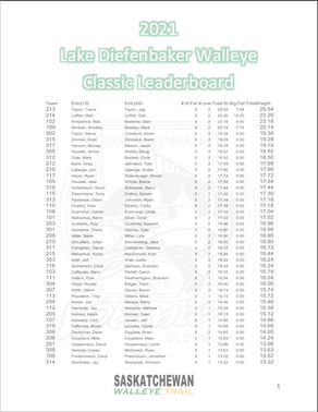 2021 Lake Diefenbaker Walleye Classic - Day 1 Results
