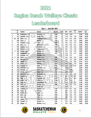 2021 SWT Regina Beach Lions Walleye Classic - Day 1 Results!