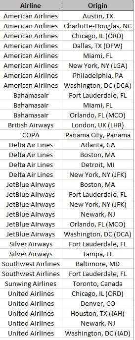 2021 Atlantis Non Stop Doestic Flights t