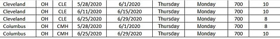 2020 Harrah New Orleans as of Feb 23rd p