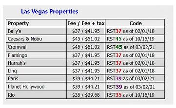 2021 Las Vegas Properties Resort fees as