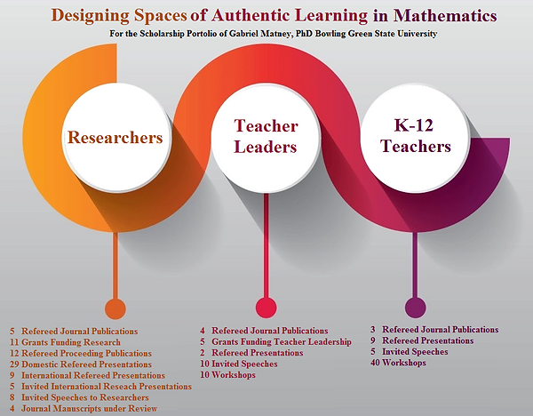 Designing Spaces of Authentic Learning in Mathematics