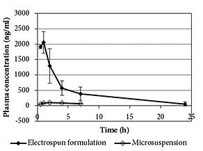 Diagram showing that electrospun flubendazole has remarkably enhanced in vivo bioavailability than microcrystalline drug