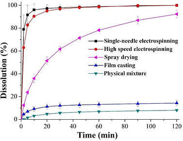Diagram showing that electrospun fibers have faster dissolution than spray dried powders