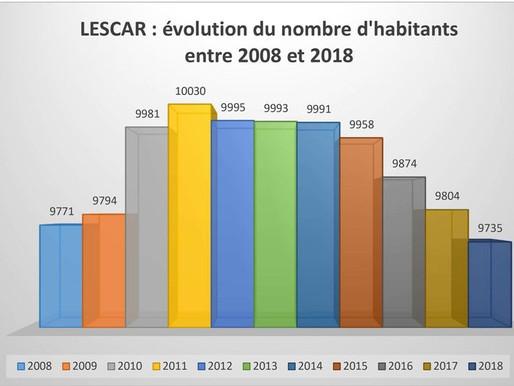 [EVOLUTION DE LA POPULATION]
