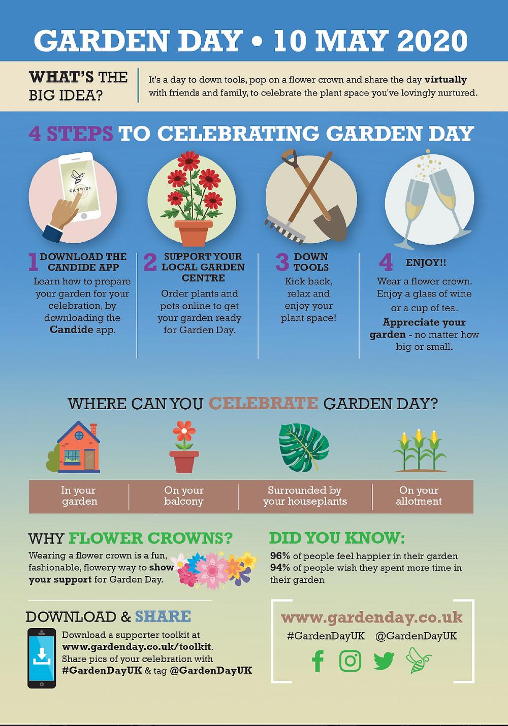 Garden Day infographic