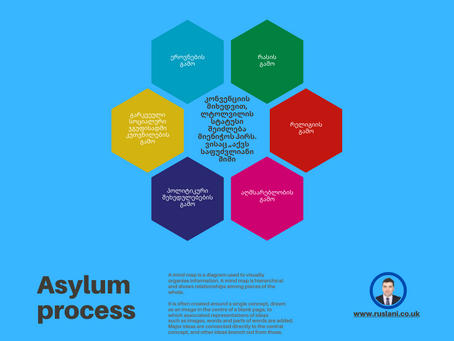 Asylum Process in the UK