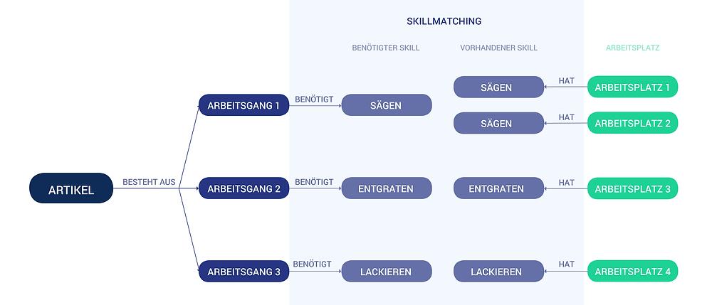 Skillmatching durch Planungsalgorithmen