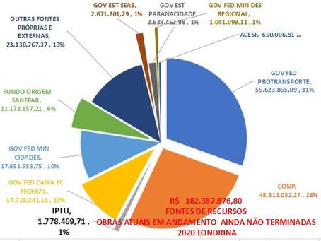 Obras deixam a prefeitura de Londrina endividada em quase R$ 100 milhões