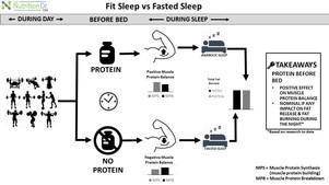 Fit Sleep vs. Fasted Sleep!
