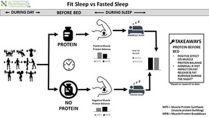 Fit Sleep vs. Fasted Sleep!