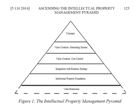 Ascending the Intellectual Property Management Pyramid